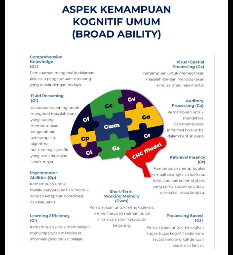 Tes Kognitif AJT - ayunafamily.com